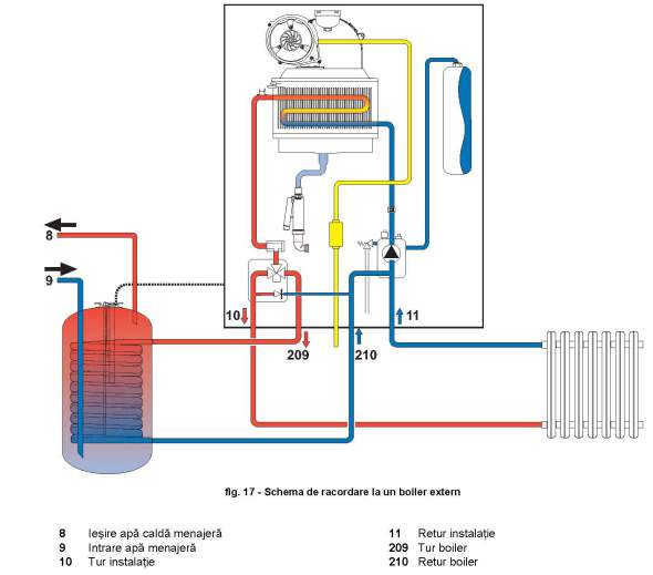 poza schema centrala cu boiler